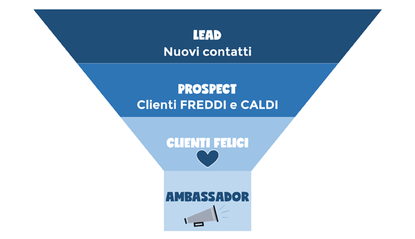 Funnel di conversione