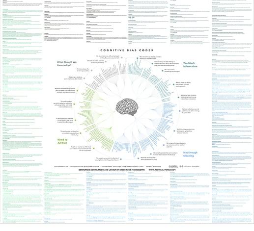 Mappa-bias-cognitivi