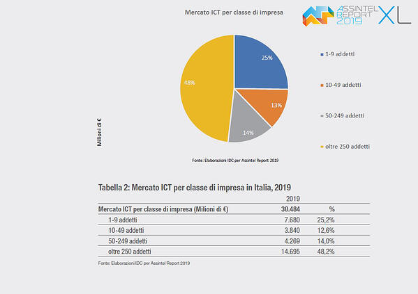 mercato-ICT-e-imprese