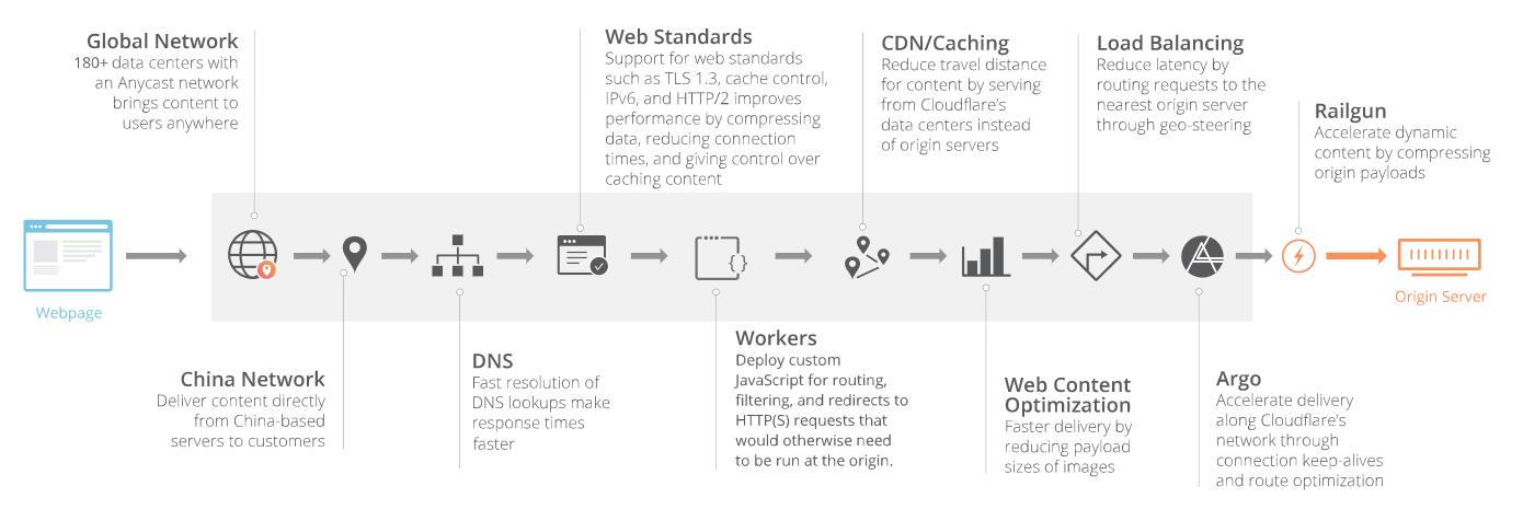 perfomance web cloudlfare