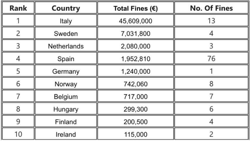 sanzioni violazione GDPR ecommerce